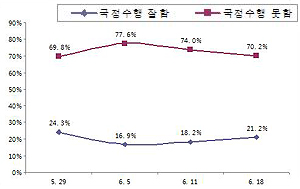 이 대통령 지지율 20%대 회복...21.2%