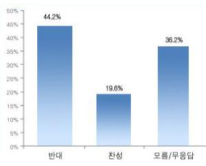 심대평 총리 기용 반대 44.2% ...찬성 19.6%