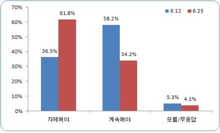 """""""촛불시위 자제해야"""" 61.8%"""