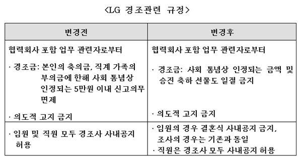 "LG 임직원 ""협력사 업무관련자 경조금 사양합니다"""