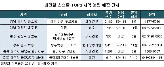 광주·경남·충북  집값 상승률 '톱3' 지역 신규분양 '관심'