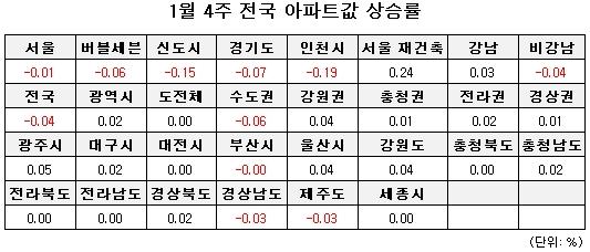 강남 재건축 2주 연속 상승세