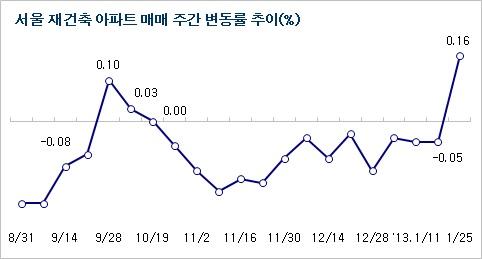 서울 재건축, 14주 만에 반짝 상승…새정부 기대감?