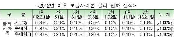 주택금융公, 2월부터 '보금자리론' 금리 0.1%p 인하