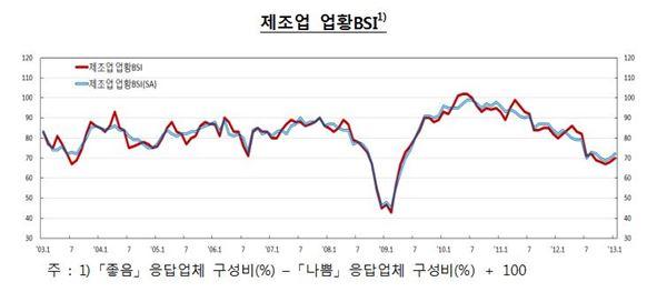 제조업 BSI 두달째 상승…높아지는 경기회복 기대감