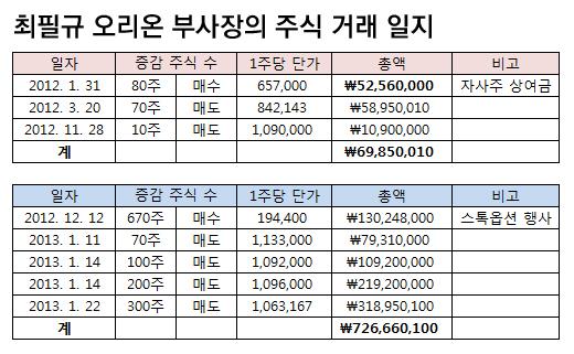 최필규 오리온 부사장 '절묘한 주식 굴리기' 8억 스톡옵션 '대박'