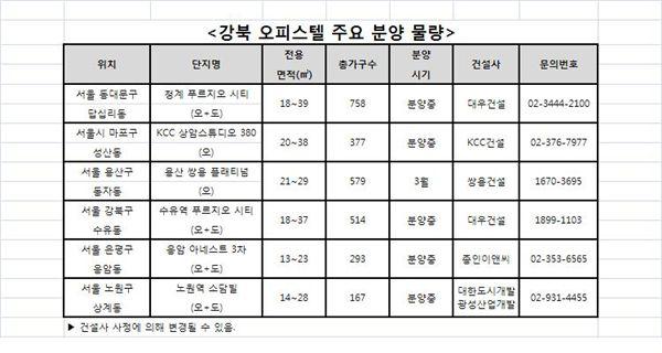 """지난해 서울 강북 오피스텔 나홀로 호황 """"강남은 비켜"""""""