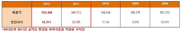 SK이노베이션, 매출 전년比 7%↑ 영업이익은 43%↓