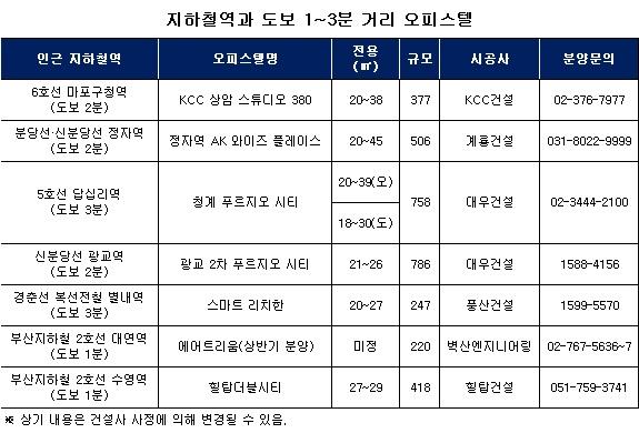 역세권 오피스텔 임대료 차 극과 극…'레벨' 따로 있다