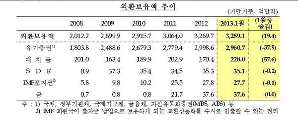 외환보유액 3289억달러 사상최대치 6개월 연속 갱신