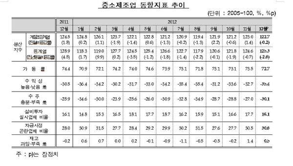 """IBK경제연구소 """"12월 중소제조업 생산 소폭 감소"""""""