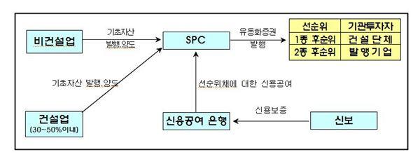 금융위, 건설사 금융지원 P-CBO 대기업까지 확대
