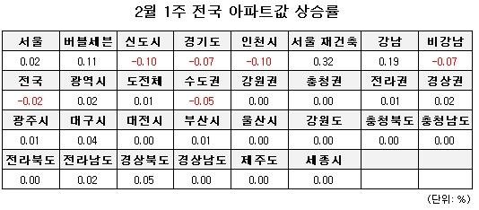 金-서울 아파트값 18주 만에 반등