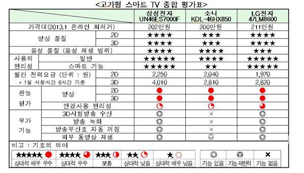 국내 시판 스마트·디지털TV '삼성·LG'제품이 가장 우수