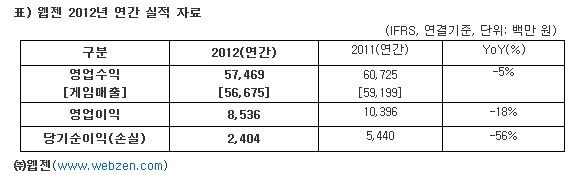 웹젠, 작년 실적 영업수익 574억·영업이익 85억원