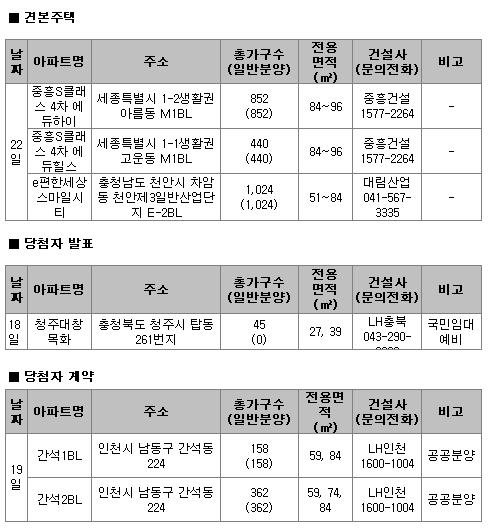 月- 강남권 등 서울 장기전세 455가구 공급