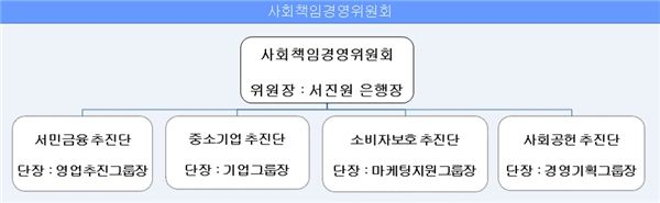 신한은행 中企·서민지원위해 사회책임경영위원회 신설