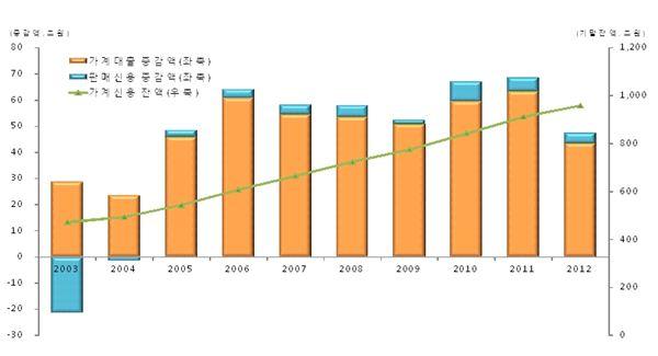가계대출, 주택담보 중심으로 전분기비比 증가폭 확대