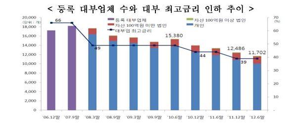 고금리 대부업 대출은 줄었지만 연체는 늘고 있다