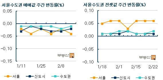 金-서울 아파트 매매가…재건축 상승으로 60주 만에 하락세 멈춰