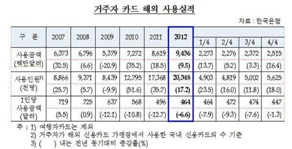 작년 해외 카드사용 95억달러 전년比 9.5%↑