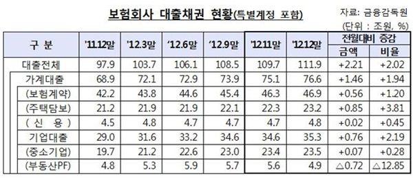 작년 보험사 대출채권 112조 전월比 2%↑