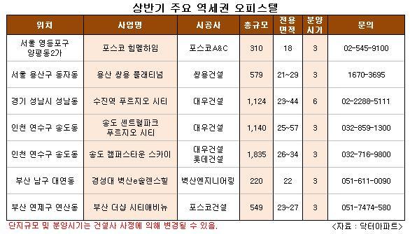 상반기 알짜 역세권 '오피스텔' 잡아라
