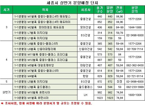 '세종' 분양시장 본격 개막… 동탄2 열기 이어간다