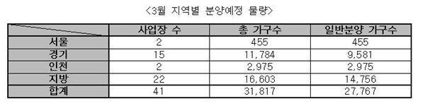 3월 전국서 2만 7767가구 분양…봄철 성수기 본격 돌입