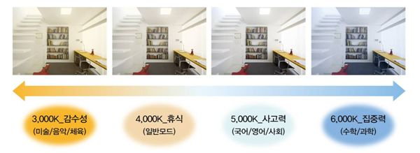 GS건설, '스마트 LED 학습 조명' 최초 아파트 분양
