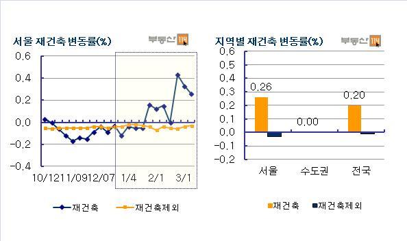 金-서울 3주연속 보합, 거래·매수문의 둔화