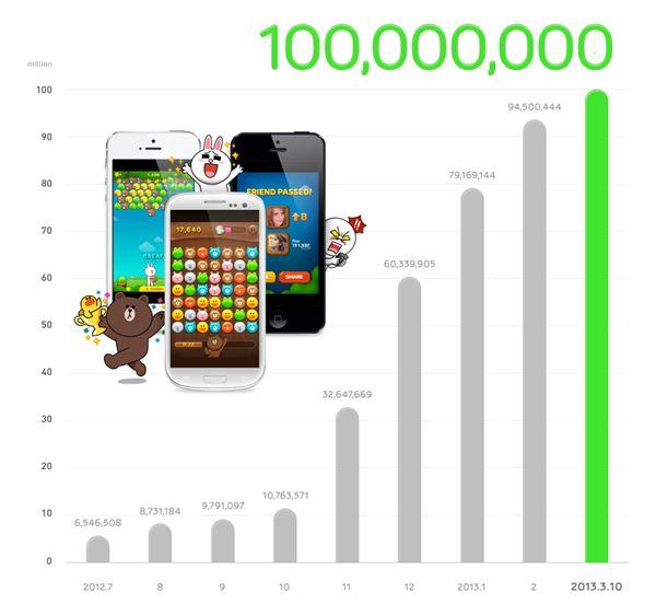 '라인 게임', 서비스 시작 7개월 만에 누적 다운로드 1억 돌파