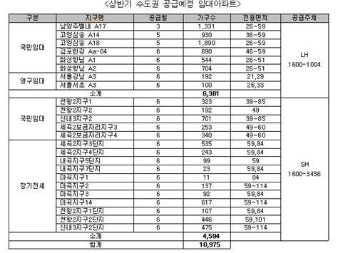 상반기 수도권 임대아파트 1만여가구 분양