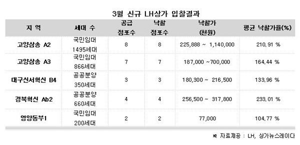올해 첫 신규 LH상가 입찰…24개 점포 완판