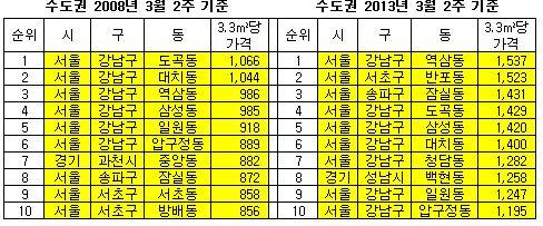 수도권 전셋값 1등 '강남구 역삼동'… 3.3㎡당 1537만원