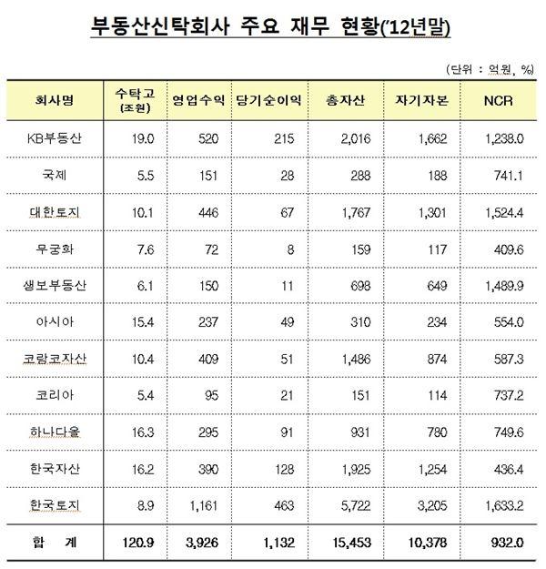 부동산신탁사 경기침체에도 영업실적 활짝