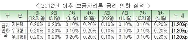 주택금융公, 보금자리론 금리 0.2%P 인하