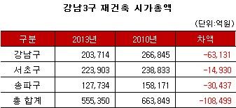 강남3구 재건축 시총 최고점 대비 10조8000억 증발