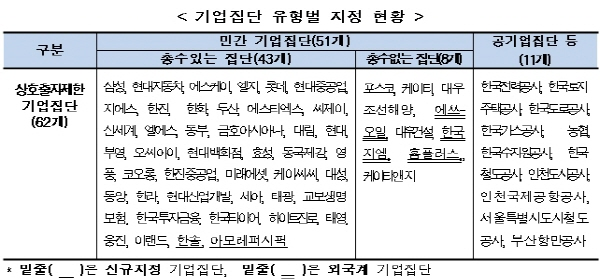공정위, '한솔·아모레' 포함 62개 상호출자제한기업 지정