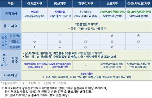 서울시, 한강변 스카이라인 바꾼다…여의도는 50층 이상 허용