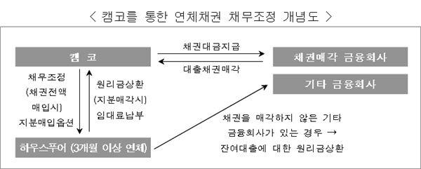 캠코를 통한 연체채권 채무조정 개념도