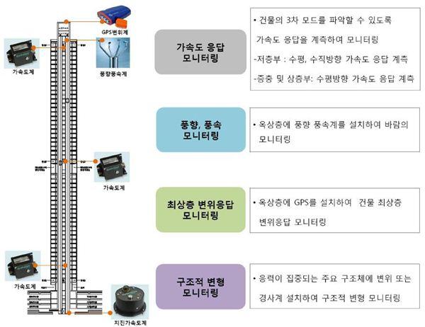 47층 '송도 캠퍼스타운 스카이' 안정성 인증
