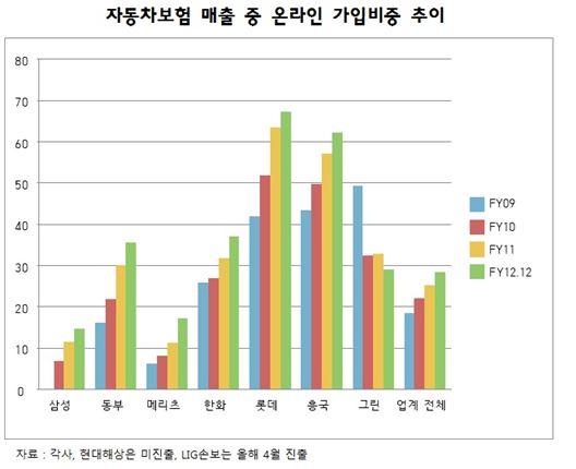 손보업계 車보험 온라인 매출 비중 30% 육박