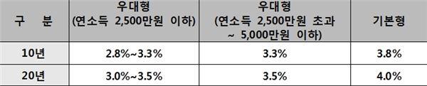 주택금융公, 1분기 '보금자리론' 약 3조원 공급… 전년비 47% ↑