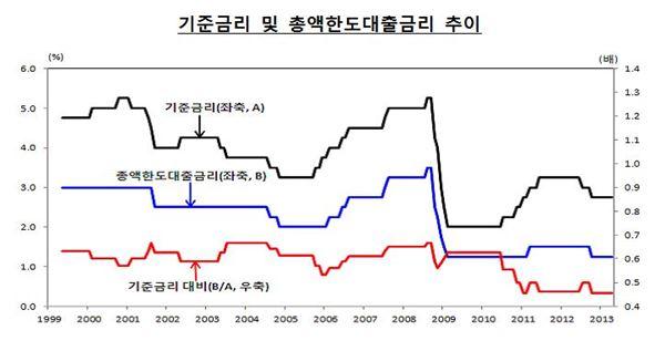 韓銀 '창조형 중소기업 육성' 위해 총액한도대출 확대
