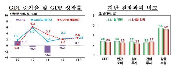 韓銀, GDP성장률 2.6% 하향조정…0.2%P↓