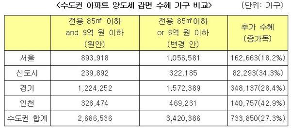양도세 면제 기준 완화···수도권 수혜 27% ↑