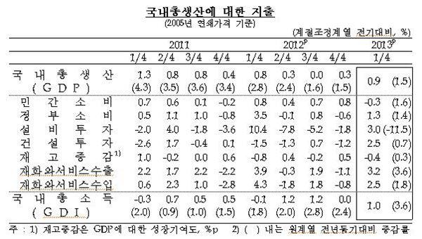 """한은 """"1분기실질GDP 0.9%↑...예상 밖 성장"""""""
