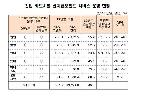 선지급 포인트 함정…최다는 '신한카드'