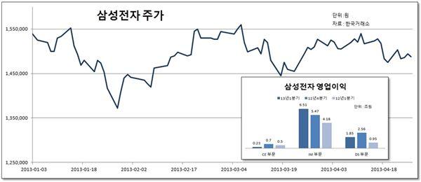 삼성電, 好실적에도 주가 떨어져…'코리아 디스카운' (종합)